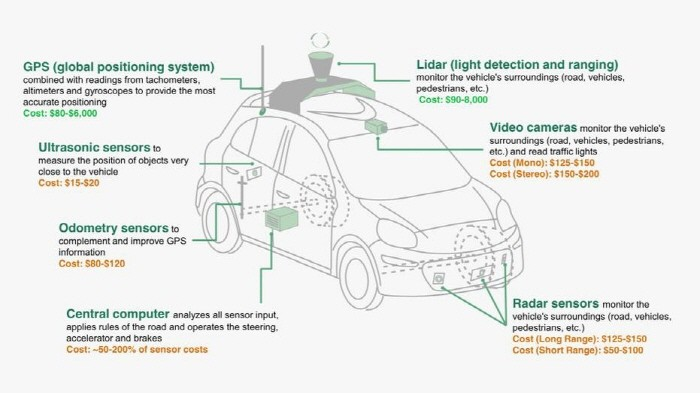 Car Navigation System Cost To Operate